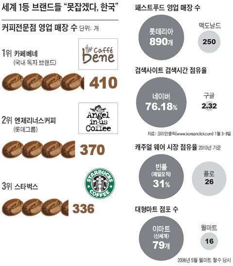 [한국에서만 맥 못추는 '세계 1등' 브랜드들… 토종 ..