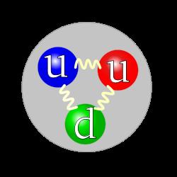 파톤(parton)과 Mathematica