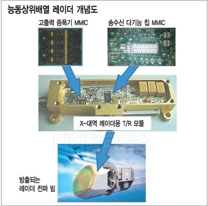 ETRI, 고성능 레이더 국산화 성공