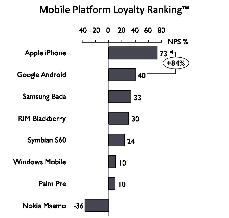스마트폰 시장 소비자 통계