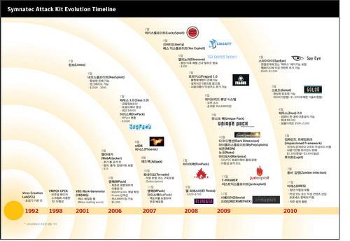 사이버 공격용 툴킷의 변천사(1990 ~ 현재)