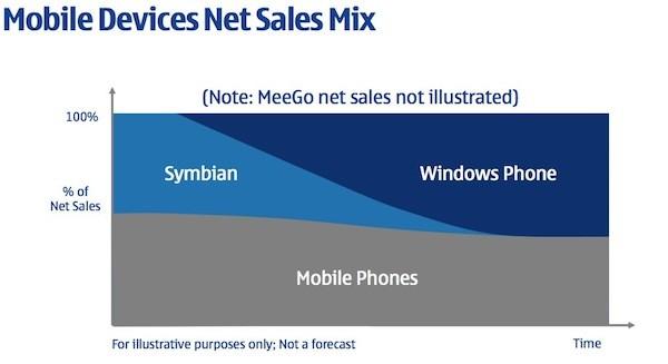Nokia의 앞으로의 계획