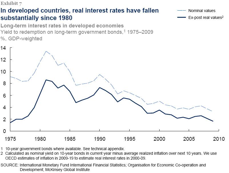 저렴했던 자본의 시대는 이제 가는가?