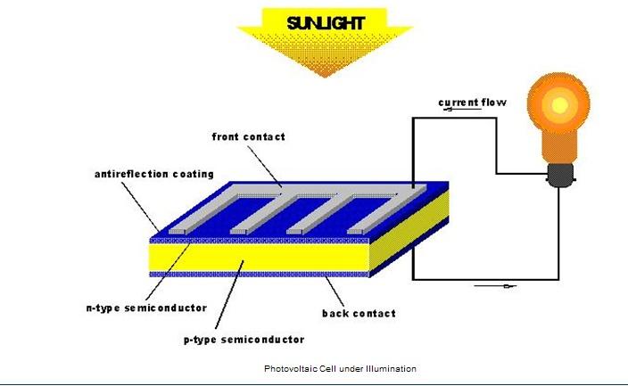 태양광발전시스템이란?