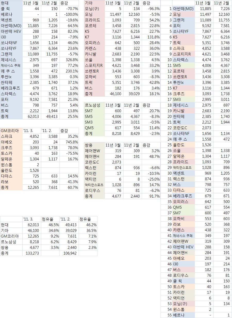 2011년 3월 국산차 내수 판매량 통계