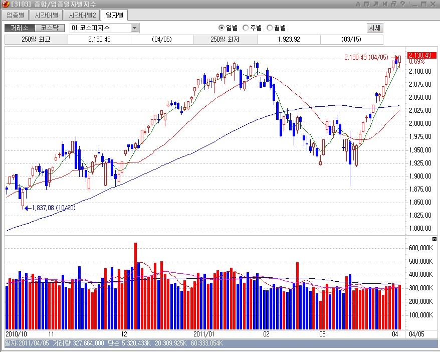 (Stock) (2011.04.05) 코스피 최고치 경신(2130...