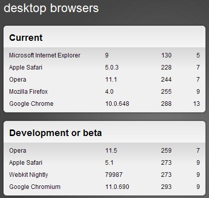 윈도우폰7의 IE9 좀 우려됩니다 - HTML5