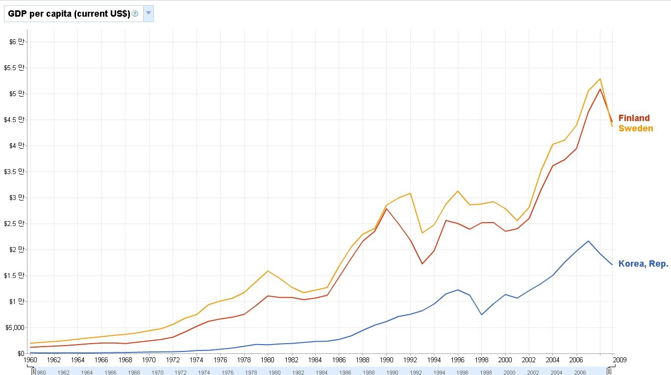 보편적 복지와 GDP에 대한 자료 하나
