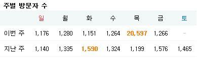 하루 방문자 수 1000명이면 글 하나당 10만~15만원?!?!