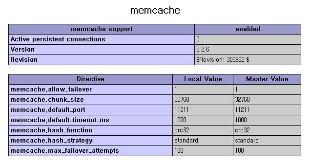 [CentOS] memcache 와 php 연동