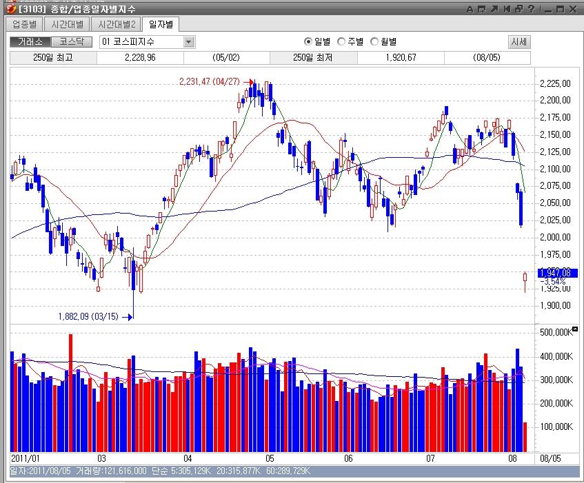 (2011.08.05) (검은 금요일) 대폭락장, 금융시장..