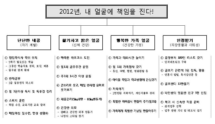 2012년 새해계획표