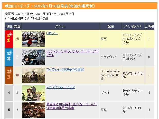 마이웨이 일본 개봉 첫주 3위로 출발