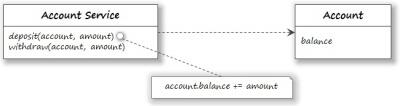진화적인 설계-3.ACCOUNTING 패턴 4부