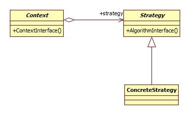 Strategy Pattern( 스트래티지 패턴 )