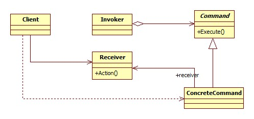Command Pattern( 커맨드 패턴 )