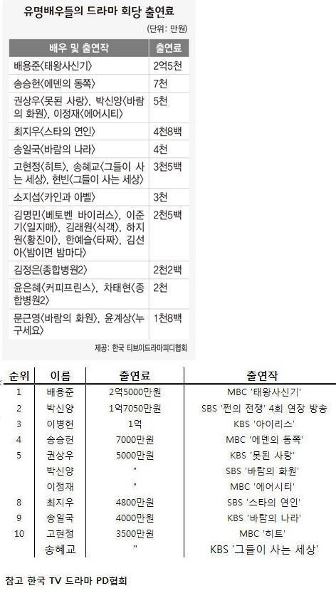 드라마 유명 배우들의 회당 출연료 표.jpg