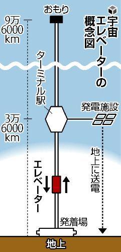 일본 민간사업자가 궤도 엘리베이터 건설을 추진중?