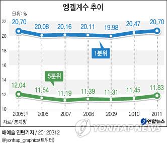 한국 식료품 물가 8.1% 올라 엥겔계수 6년 만에 최고..