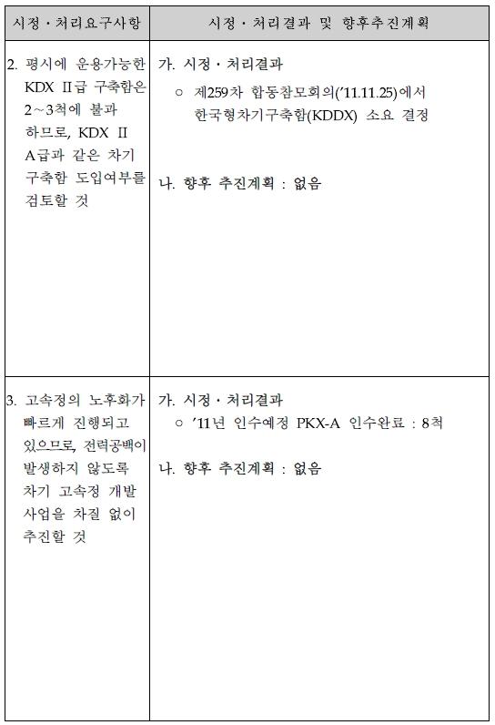 합참 한국형차기구축함(KDDX) 소요결정.