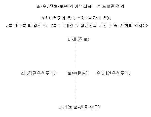 001. 보수/진보, 우파/좌파 정의