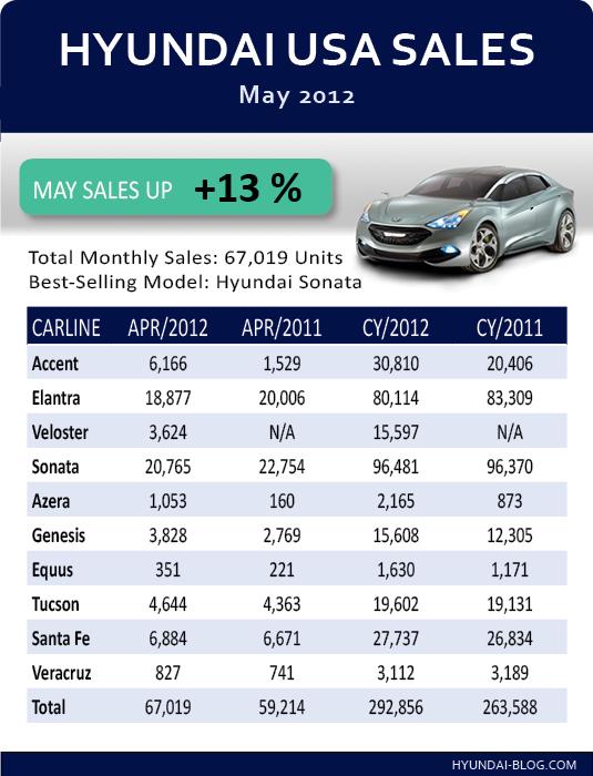 미국시장 현대/기아차 판매량