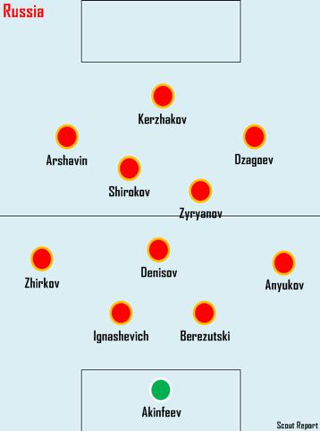유로 2012 A조 - 러시아