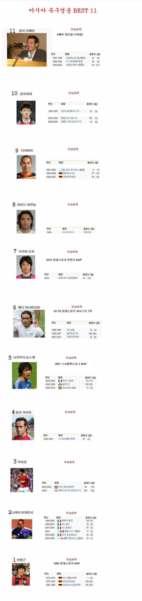 아시아 축구선수 랭킹!