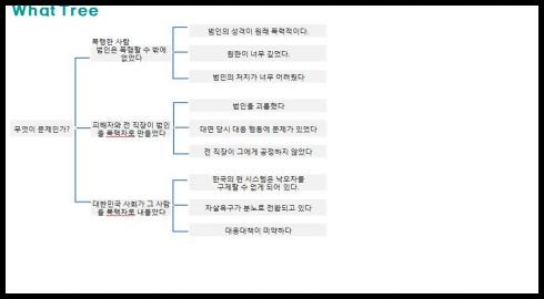 '여의도 묻지마 폭행 사건'과 문제해결
