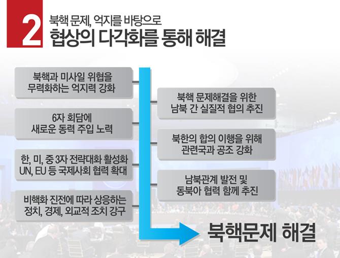 미국대선과 한국대선 주요 후보들의 대북정책비교