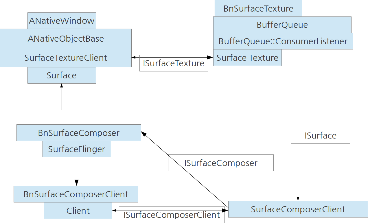 JellyBean::Surface Classes