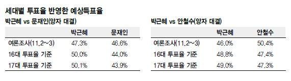 대선, 지지율보다 투표율 (+ 기사의 숫자는 틀려..