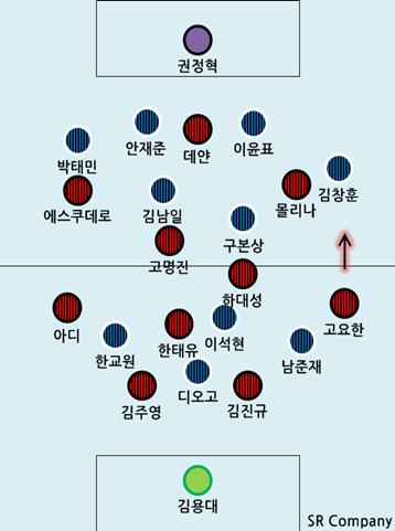 FC서울 2-3 인천 유나이티드: 인천의 허름함을 공략하..