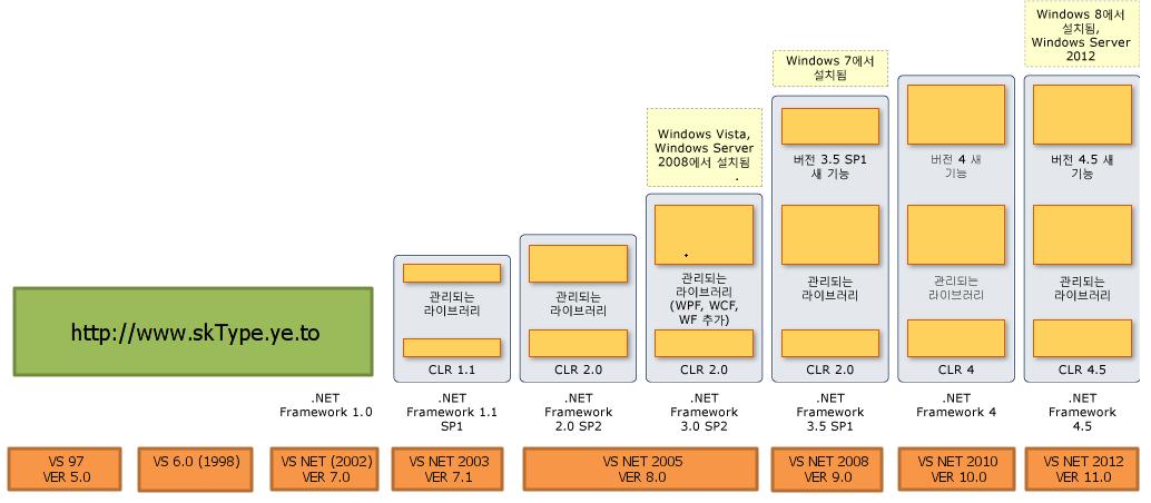 비주얼스튜디오(Visual Studio) 버전별 한눈에..