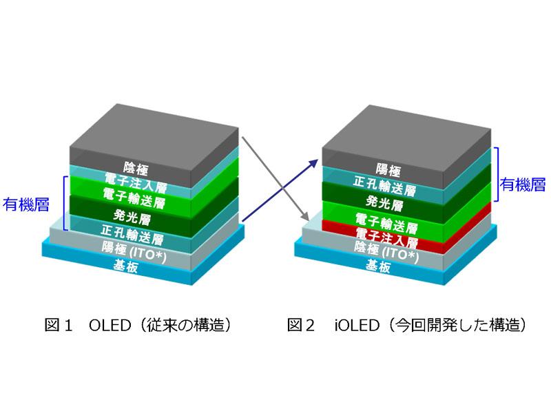 NHK 새로운 OLED 기술?!