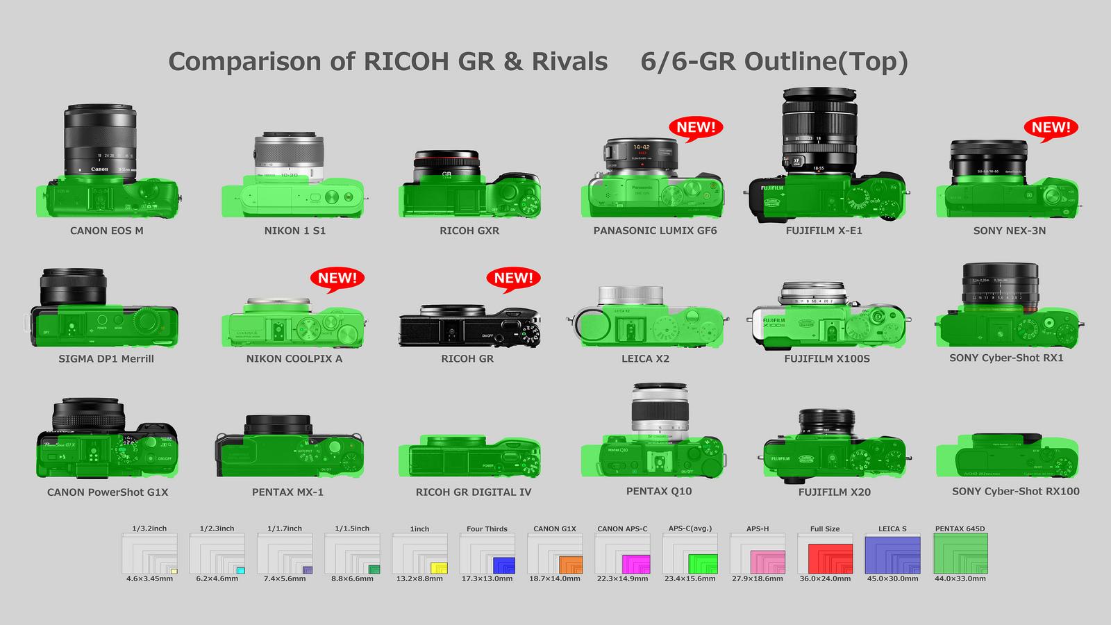 리코 GR (Ricoh GR) 판매 시작.