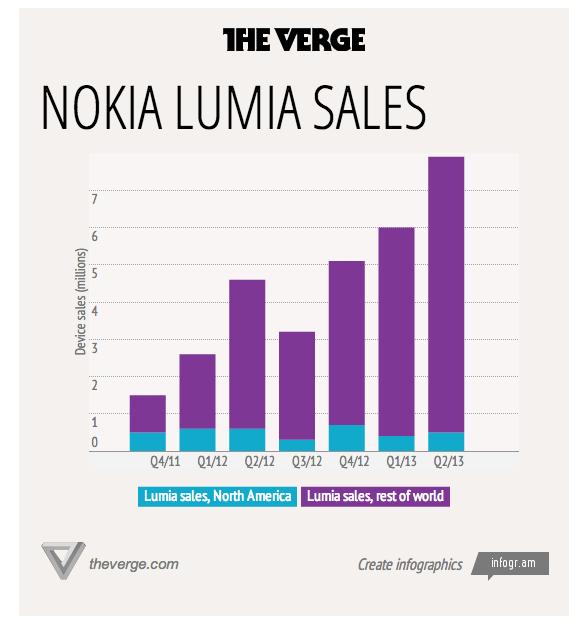 윈도우폰 루미아 740만대 판매 그러나 내실은?