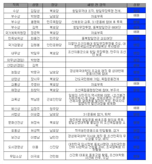 北 초대내각 문화일보