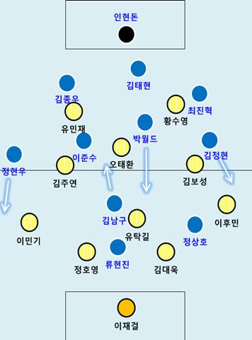 [제9회 전국 1,2학년 대학 축구대회 보고서 ①] 13-06-..