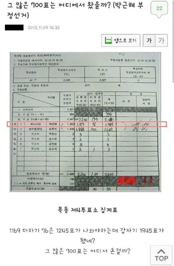 박근혜 목3동제4투표구에서 700표 플러스. 페이스북 ..