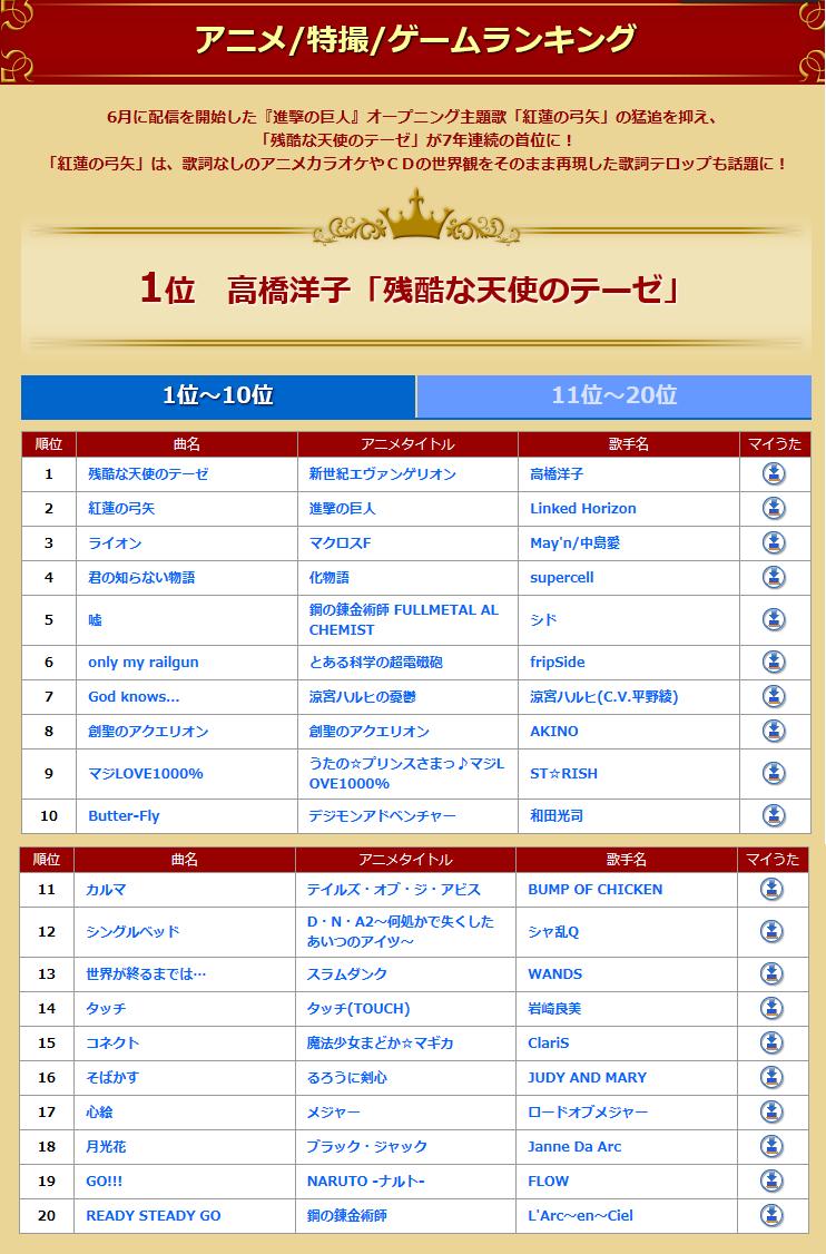 일본 'JOYSOUND' 발표 2013년 연간 가라오케 랭킹, ..