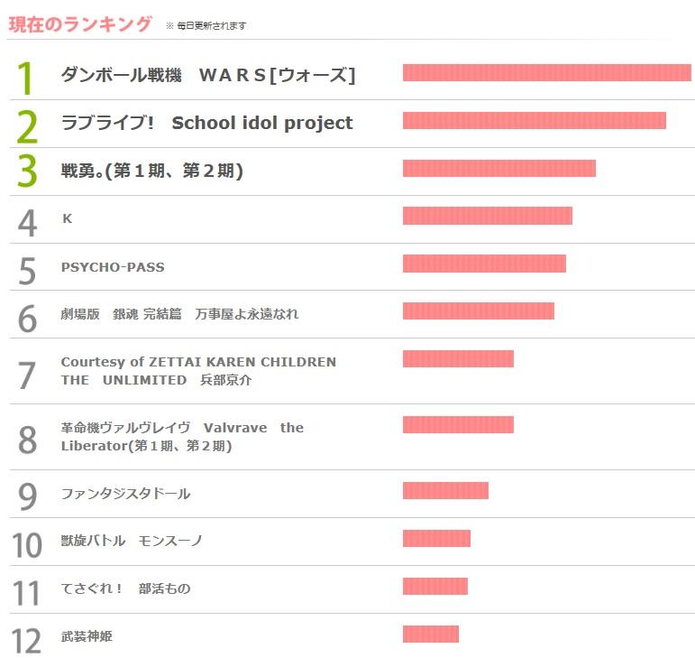 도쿄 애니메이션 어워드 2014 팬투표, 현재 1위는 ..