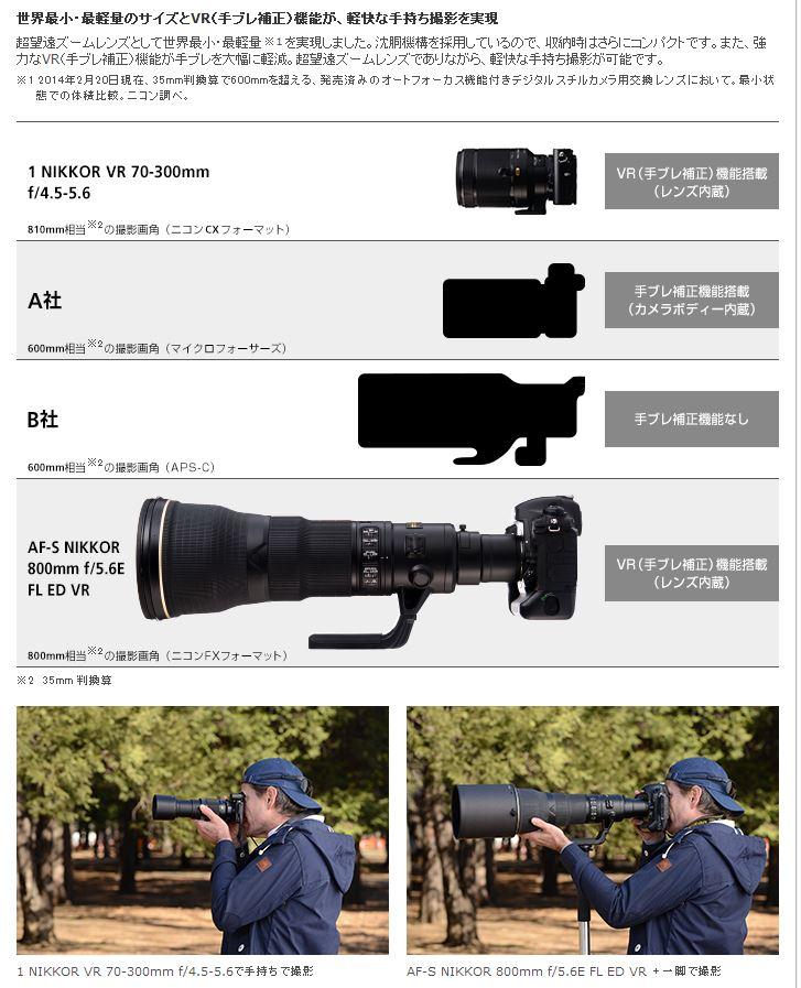 니콘의 니콘 1 70-300 VR 렌즈 홍보는...