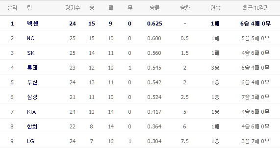 4/30 롯데vs한화 짧은 경기 감상평 & 야구 잡담