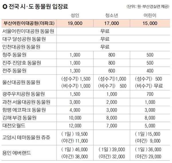 부산 대공원 동물원 더 파크 입장료 논란.