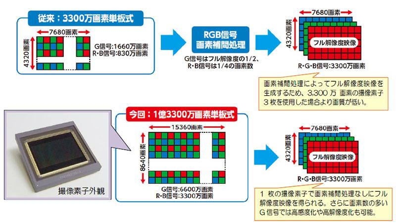 NHK는 외계인이 사는가? 1억 3300만 화소의 CMOS 개발