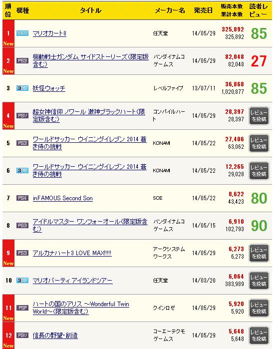 일본 콘솔 게임 주간 판매량 랭킹 자료, 1위는 WiiU용..