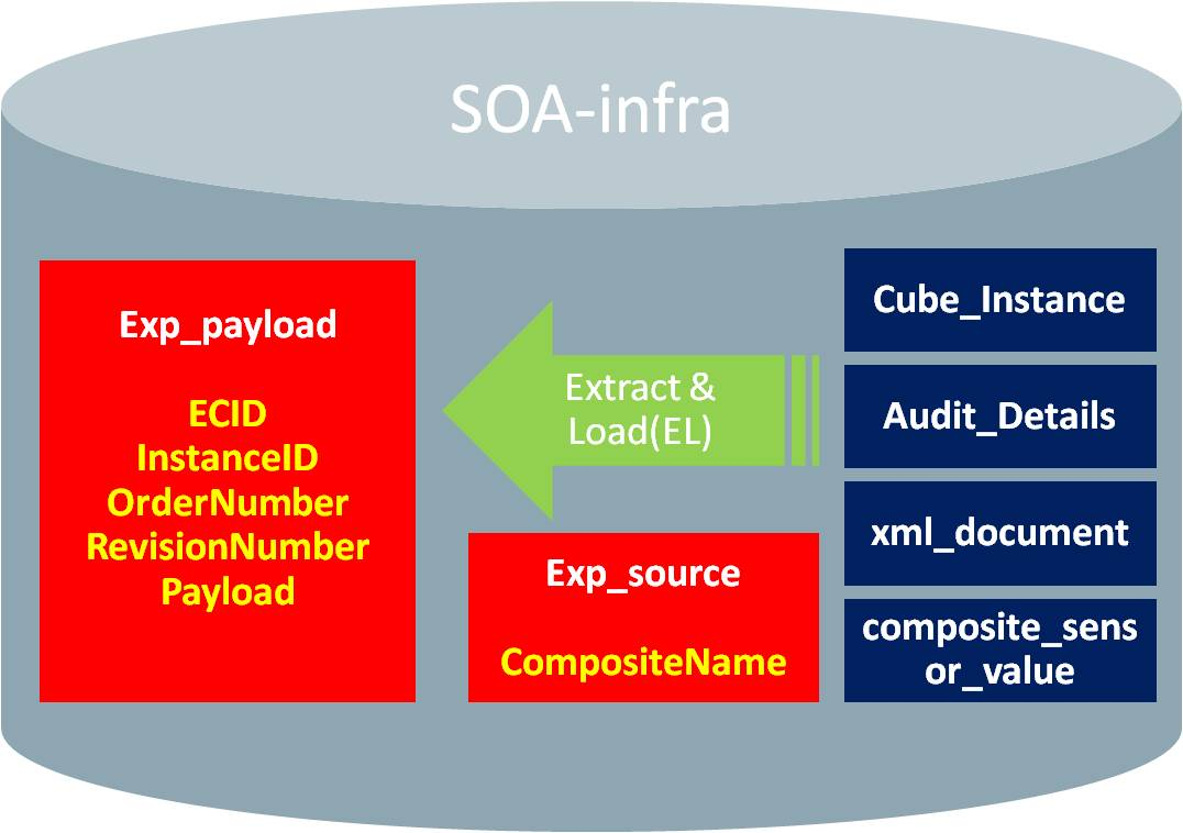 Struggling to keep soa-infra for long period?