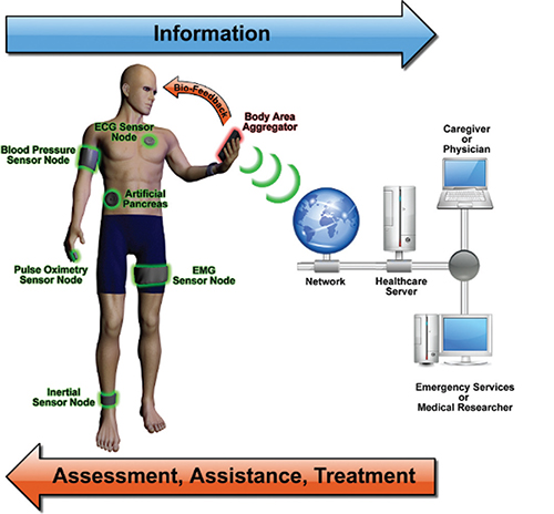 Sensors Advance Medical and Healthcare..