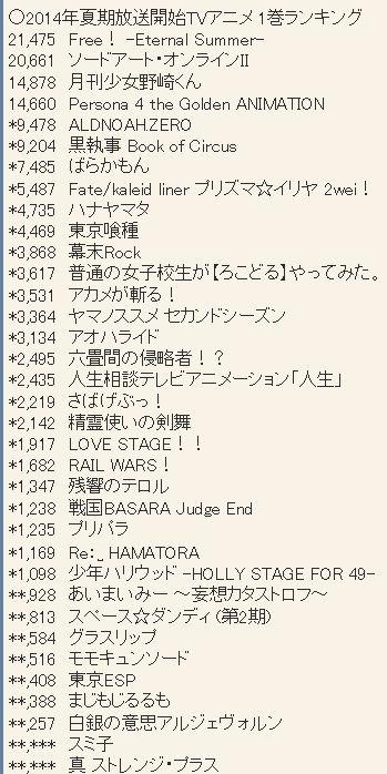 2014년 7월 신작 애니메이션 블루레이 & DVD 제 1권 ..